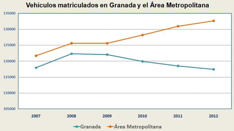 Gráfico: Luis F. Ruiz