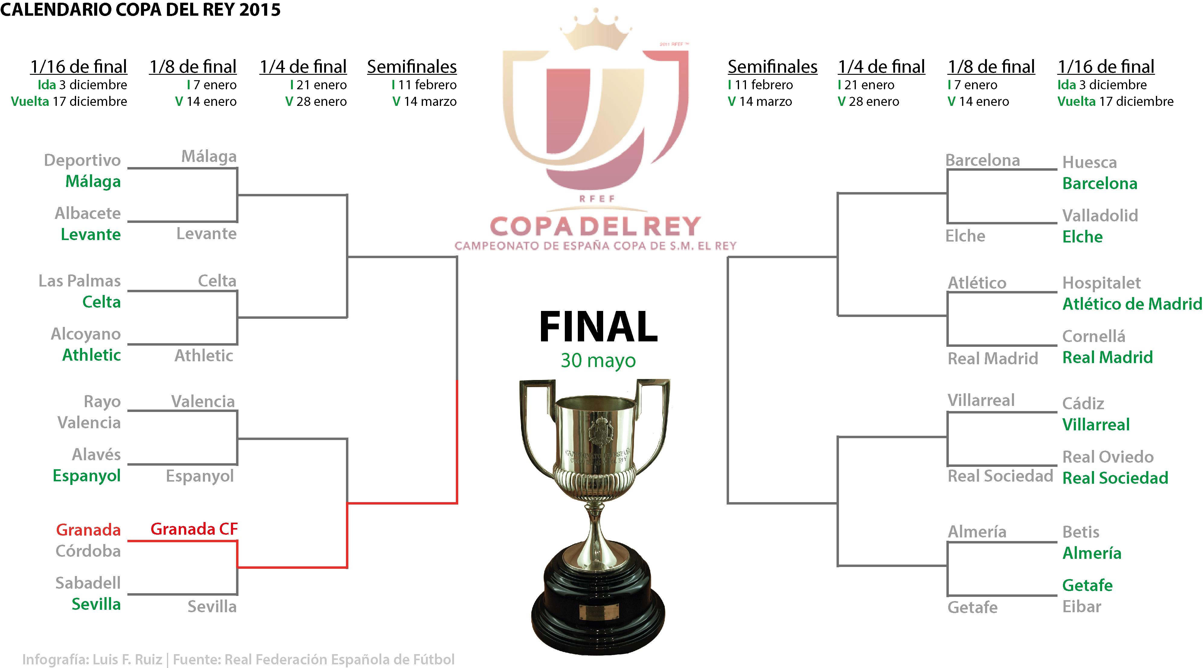 Calendario Coppa Del Re.Ahora Granada El Calendario De La Copa Del Rey 2015 Ahora