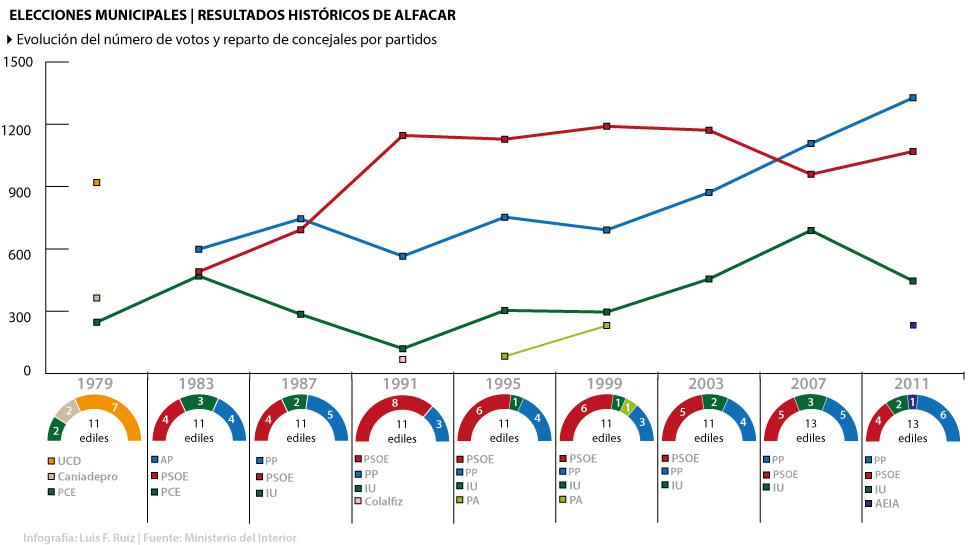 Gráfico-Histórico-Elecciones-Alfacar