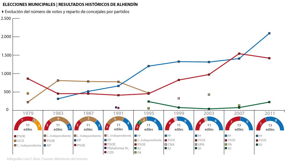Ahora granada repaso hist rico a los resultados de las for Resultados electorales mir