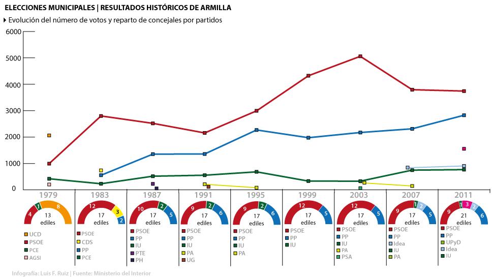 Resultados-Históricos-Armilla