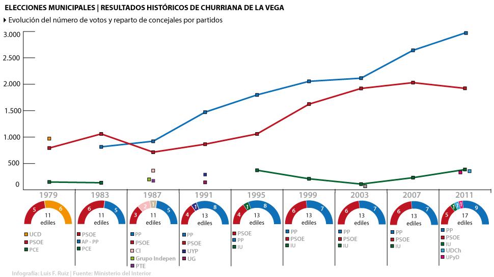 Resultados-Históricos-Churriana