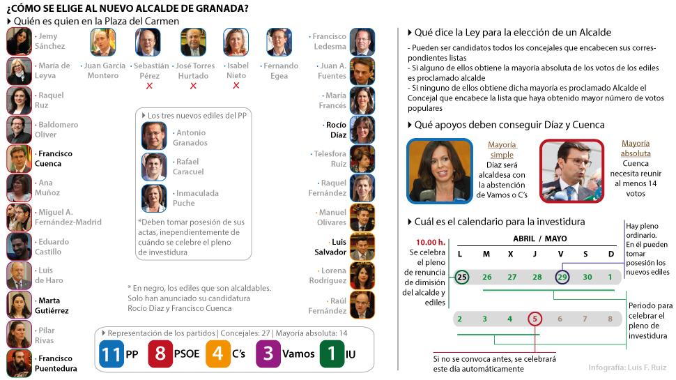Cómo-se-elige-al-nuevo-alcalde-de-Granada