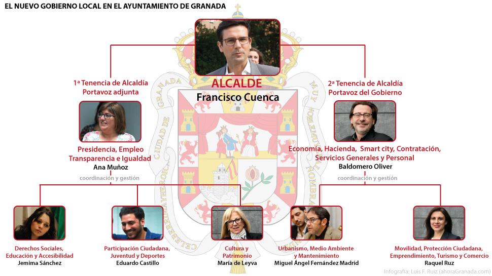 Nuevo-Gobierno-del-PSOE-Ayuntamiento