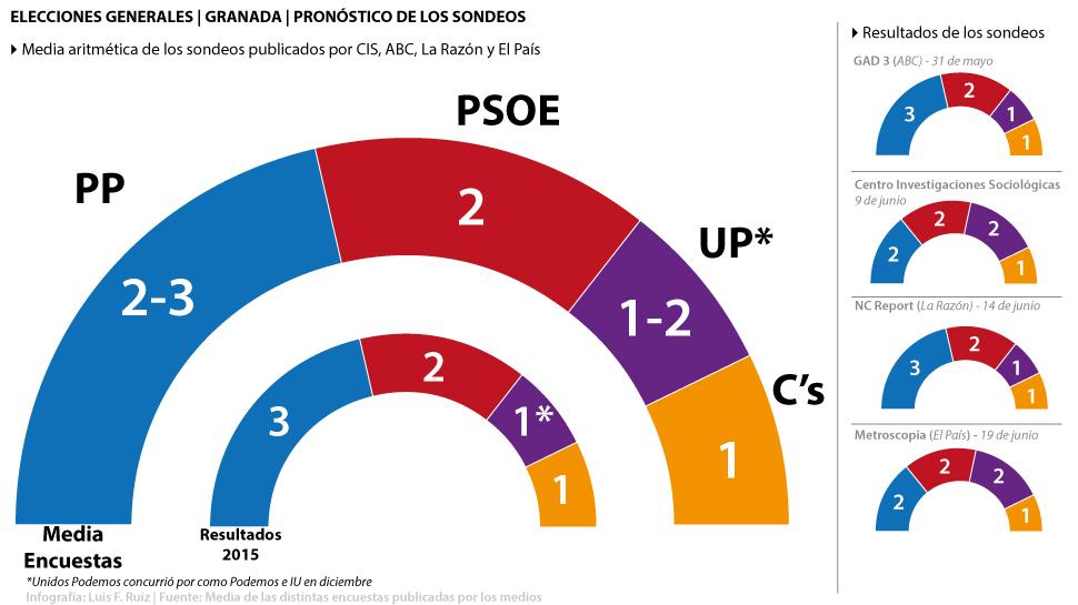 Encuesta-Electorales-Generales-2016