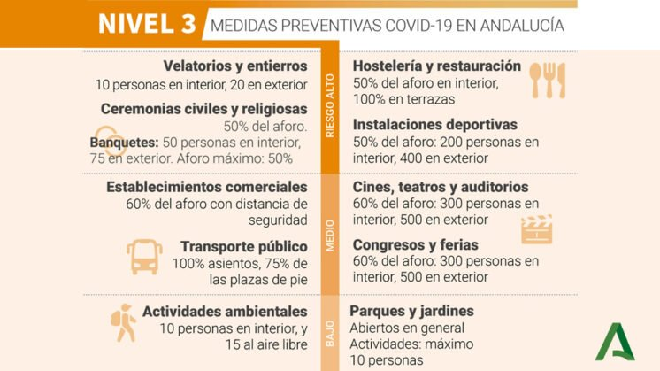 https://www.ahoragranada.com/wp-content/uploads/2020/12/Medidas-Nivel-3-Grado-1-746x419.jpg