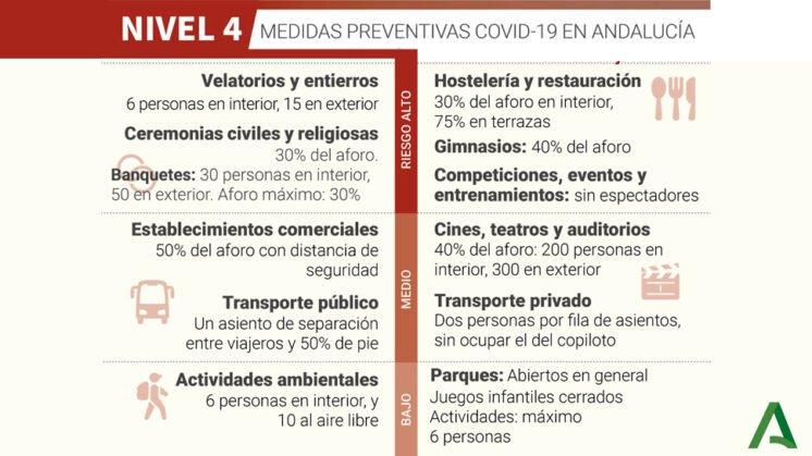 https://www.ahoragranada.com/wp-content/uploads/2020/12/Medidas-Nivel-4-Grado-1-1-746x419.jpg